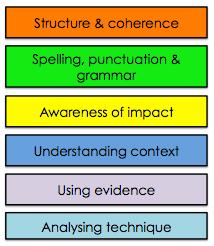 essay comparison structure xat
