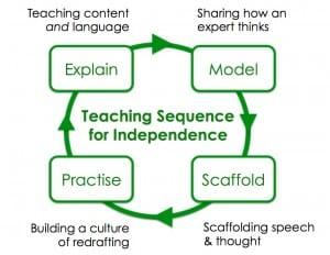 Teaching sequence