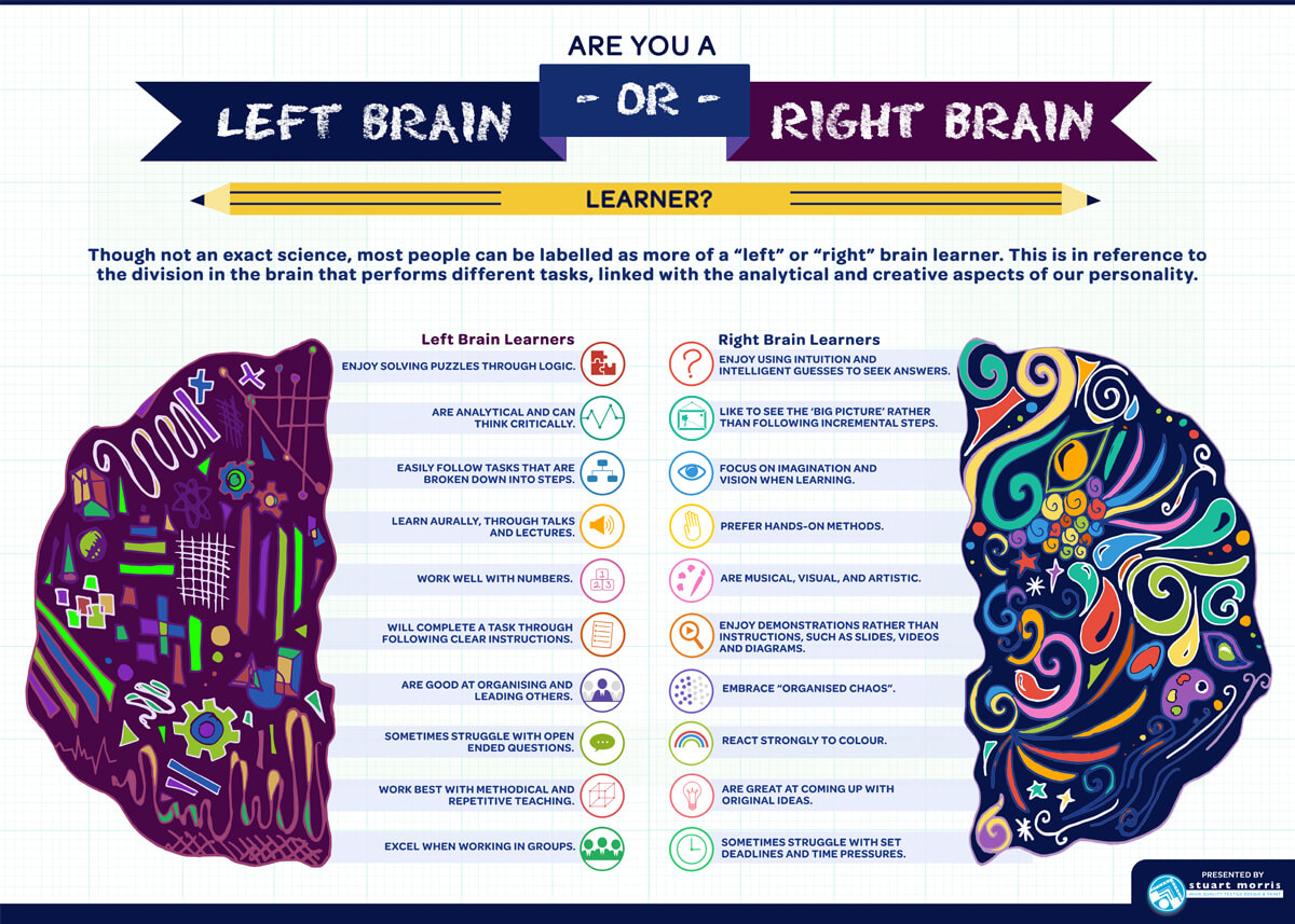 Left vs right brain learners essay