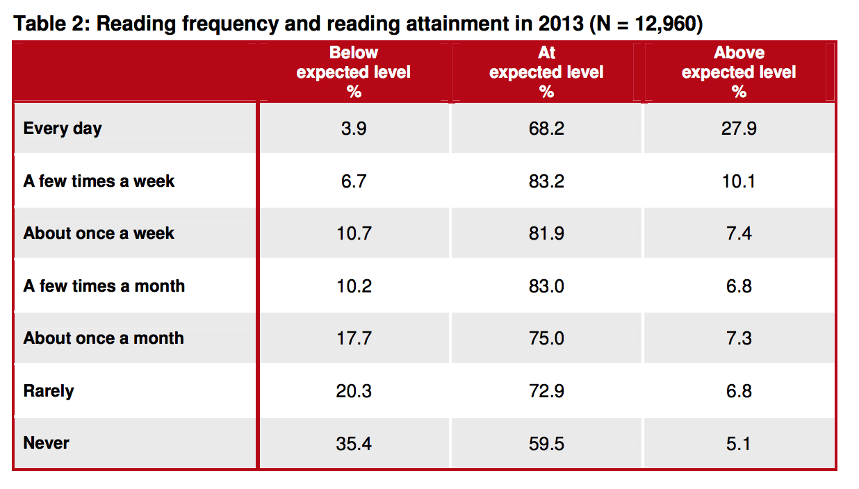 Christina Clark , Children's and Young People's Reading in 2013, Findings from the 2013 National Literacy Trust's annual survey